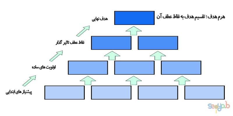 مقدمه افزایش ترافیک سایت