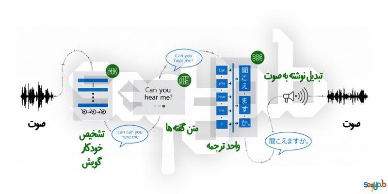 پیشرفت ترجمه ماشینی